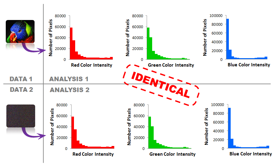RGB histograms of two photos are identical although the photos are clearly different